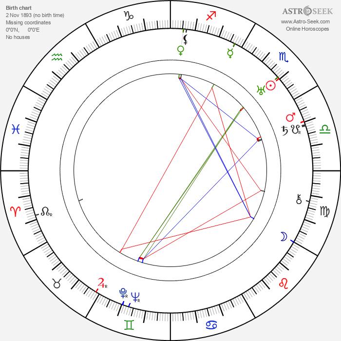 Tim Whelan - Astrology Natal Birth Chart