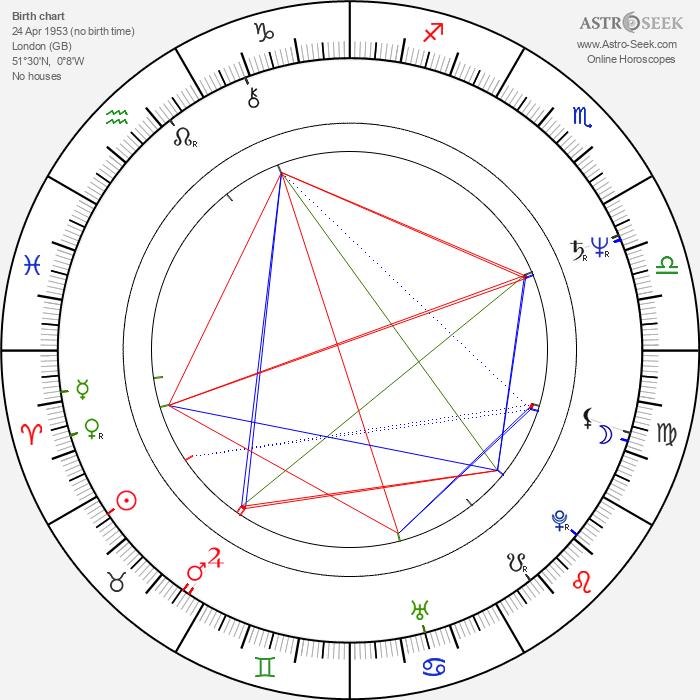 Tim Woodward - Astrology Natal Birth Chart