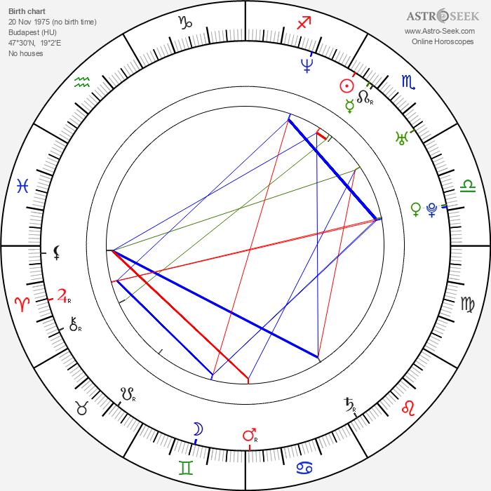 Timea Vagvoelgyi - Astrology Natal Birth Chart