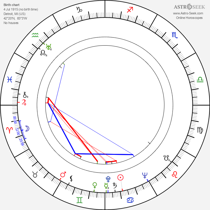 Timmie Rogers - Astrology Natal Birth Chart
