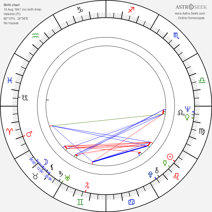 Timo Bergholm - Astrology Natal Birth Chart