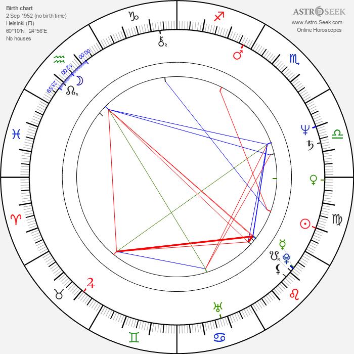 Timo Eränkö - Astrology Natal Birth Chart
