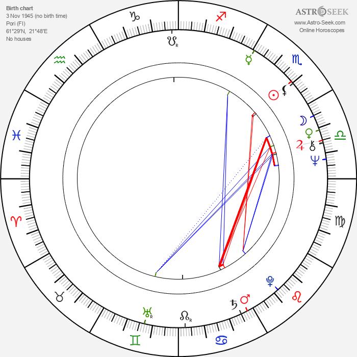 Timo Hämäläinen - Astrology Natal Birth Chart