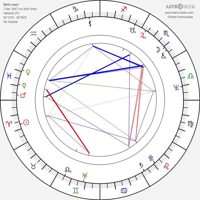 Timo Humaloja - Astrology Natal Birth Chart