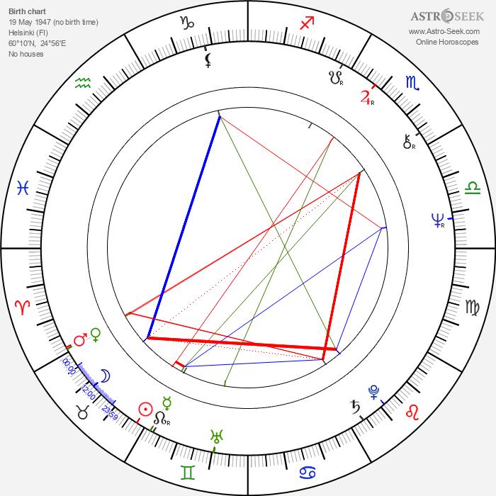 Timo Kallinen - Astrology Natal Birth Chart