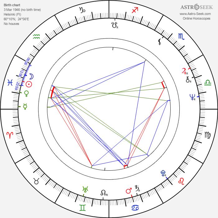 Timo Kankainen - Astrology Natal Birth Chart