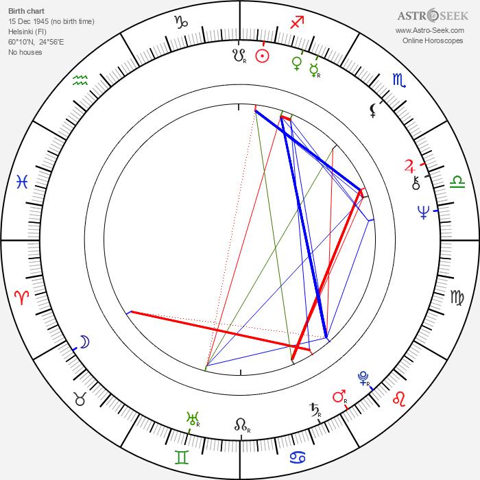 Timo Linnasalo - Astrology Natal Birth Chart