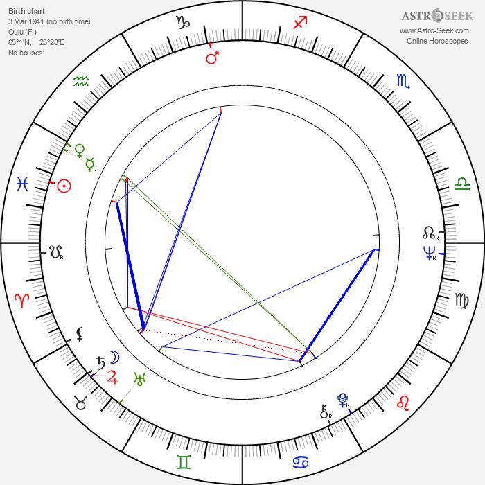 Timo Martinkauppi - Astrology Natal Birth Chart