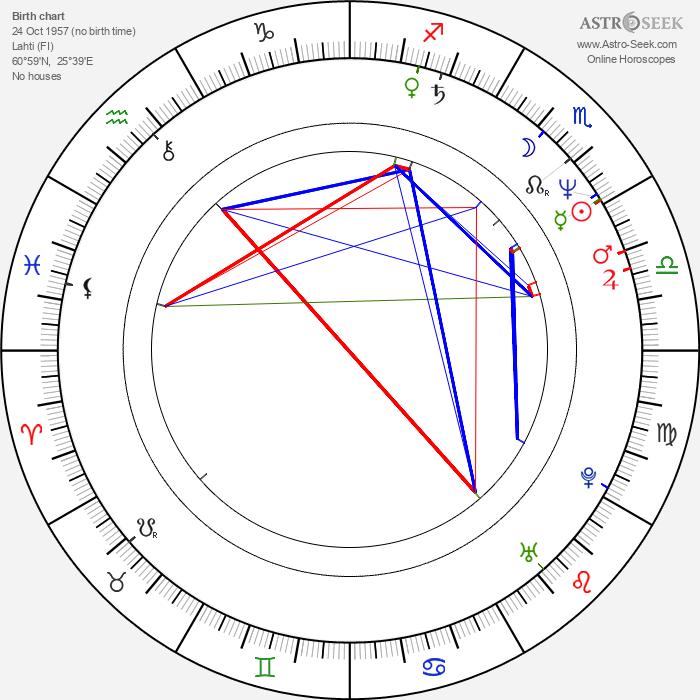 Timo Reinikka - Astrology Natal Birth Chart