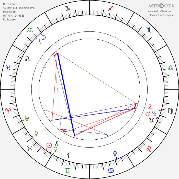 Timo T. Kaukonen - Astrology Natal Birth Chart