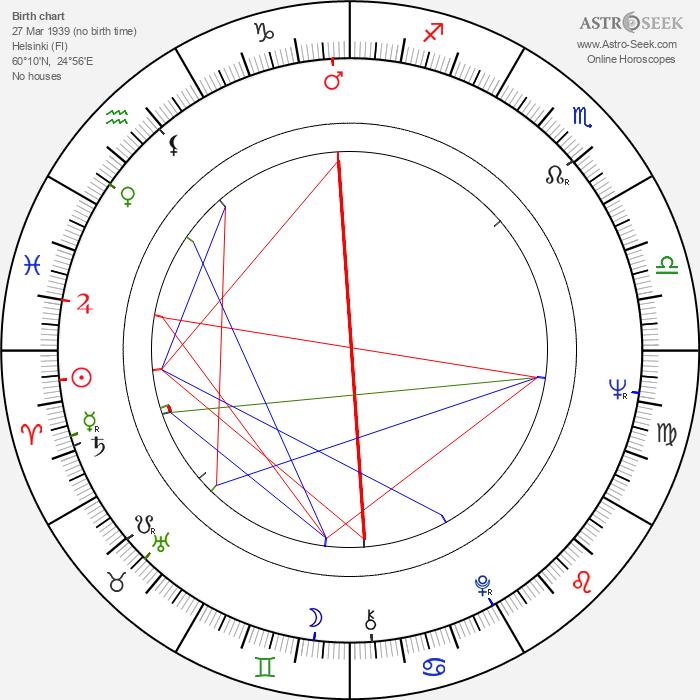 Timo Tanttu - Astrology Natal Birth Chart