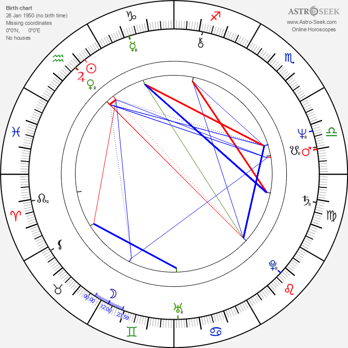 Timo Tervomaa - Astrology Natal Birth Chart