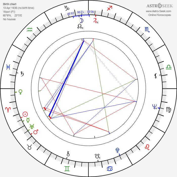 Timo Tiusanen - Astrology Natal Birth Chart