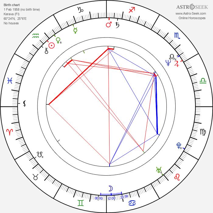Timo Torikka - Astrology Natal Birth Chart