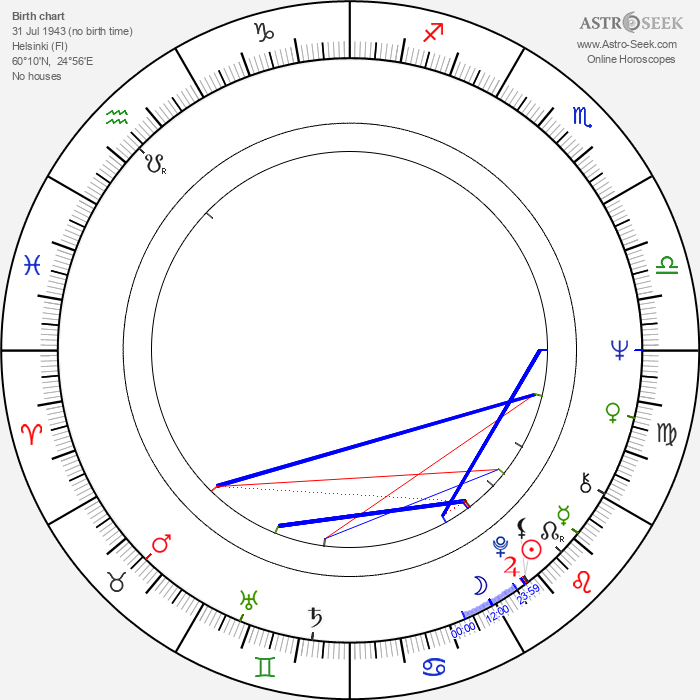 Timo Virkki - Astrology Natal Birth Chart