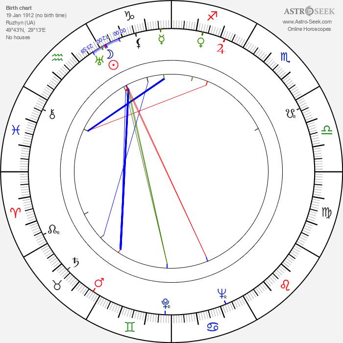 Timofei Levchuk - Astrology Natal Birth Chart