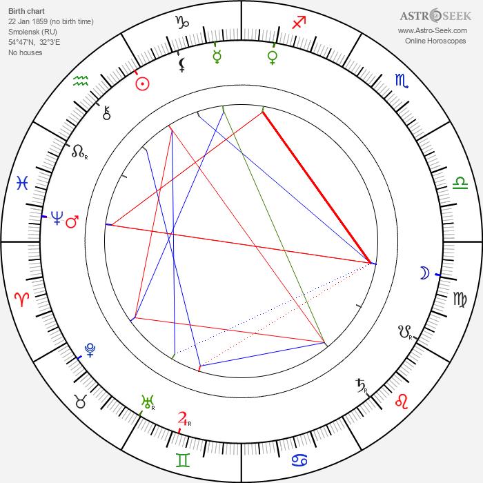 Timofey Mikhaylov - Astrology Natal Birth Chart