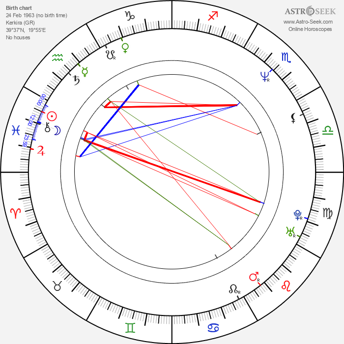 Timon Moll - Astrology Natal Birth Chart