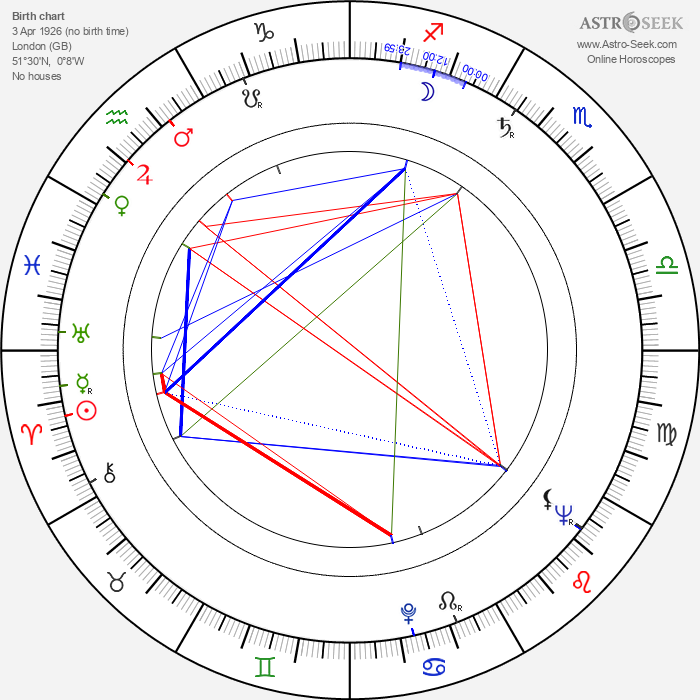 Timothy Bateson - Astrology Natal Birth Chart