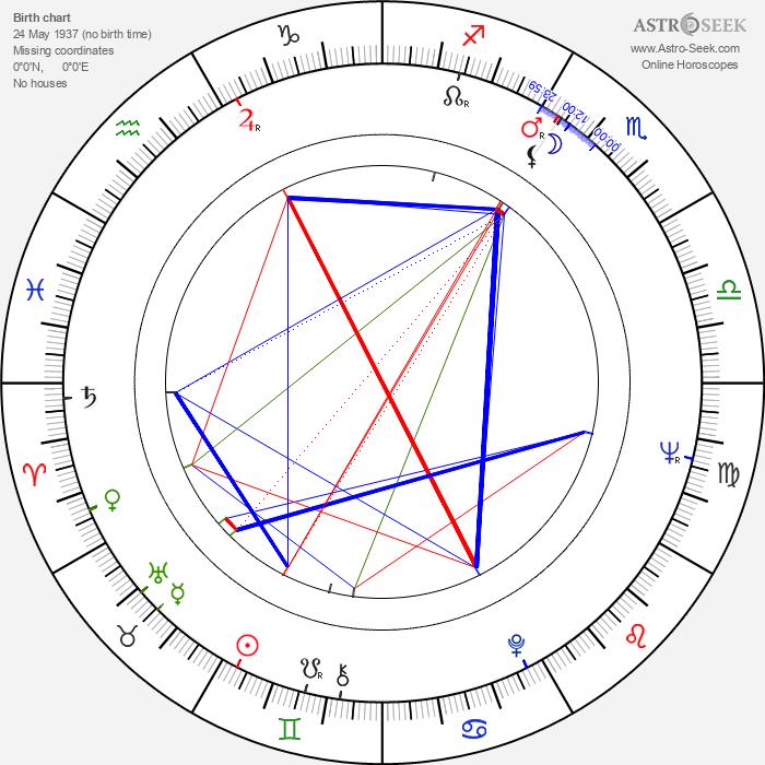 Timothy Brown - Astrology Natal Birth Chart