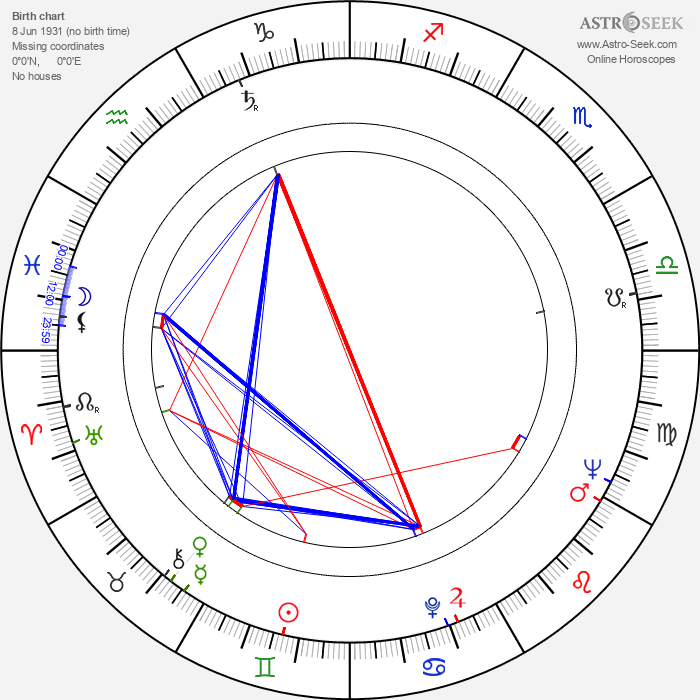 Timothy Burrill - Astrology Natal Birth Chart