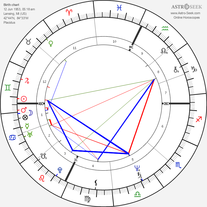 Timothy Busfield - Astrology Natal Birth Chart