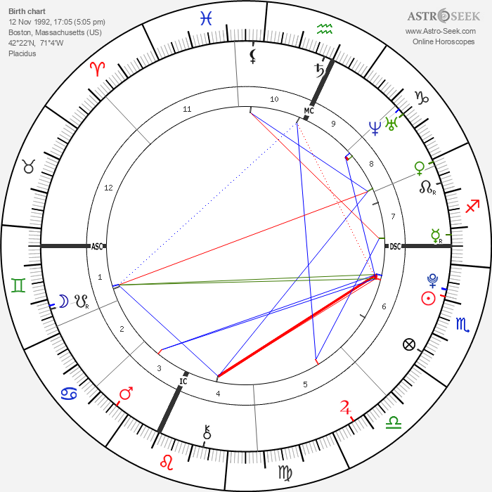 Timothy J. Barnicle - Astrology Natal Birth Chart