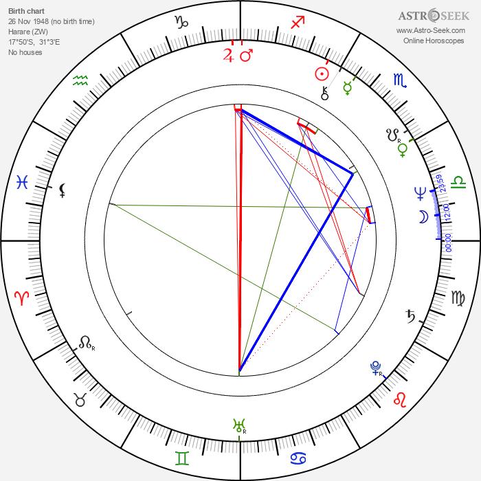 Timothy J. Haddon - Astrology Natal Birth Chart
