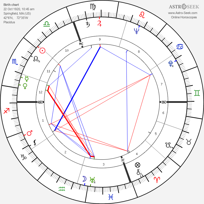 Timothy Leary - Astrology Natal Birth Chart