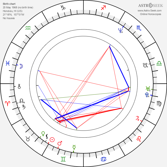 Timothy Olyphant - Astrology Natal Birth Chart