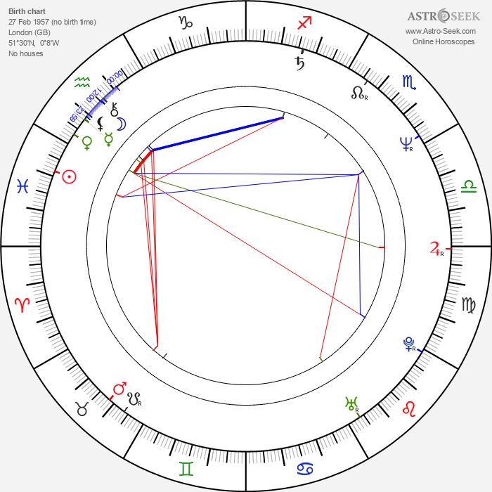 Timothy Spall - Astrology Natal Birth Chart
