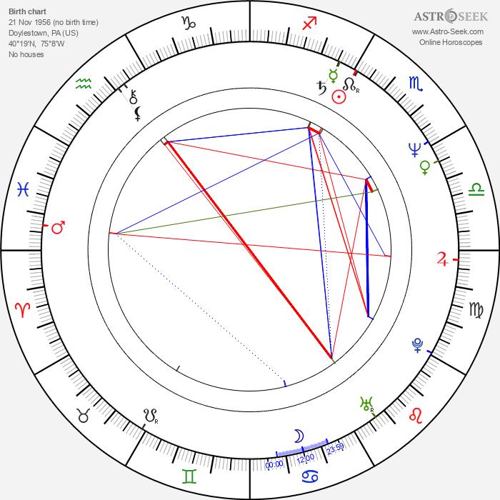 Timothy Stack - Astrology Natal Birth Chart