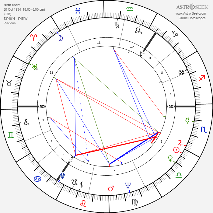 Timothy West - Astrology Natal Birth Chart