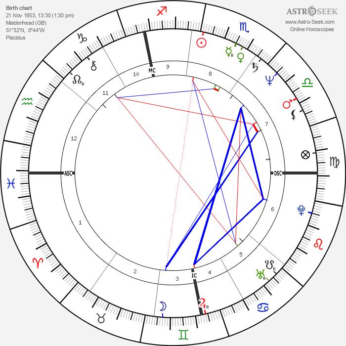 Tina Brown - Astrology Natal Birth Chart