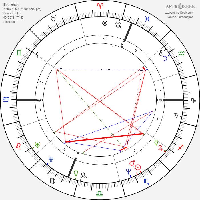 Tina Kieffer - Astrology Natal Birth Chart