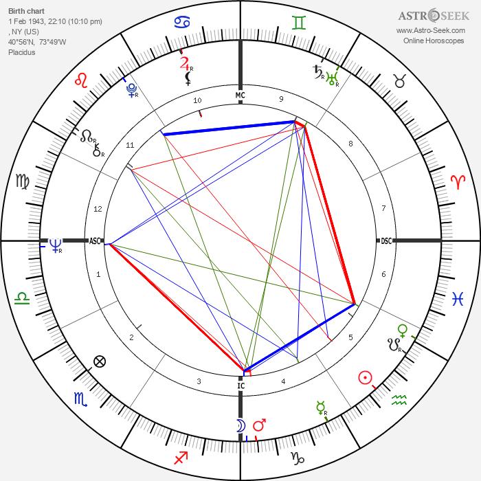 Tina Sloan - Astrology Natal Birth Chart