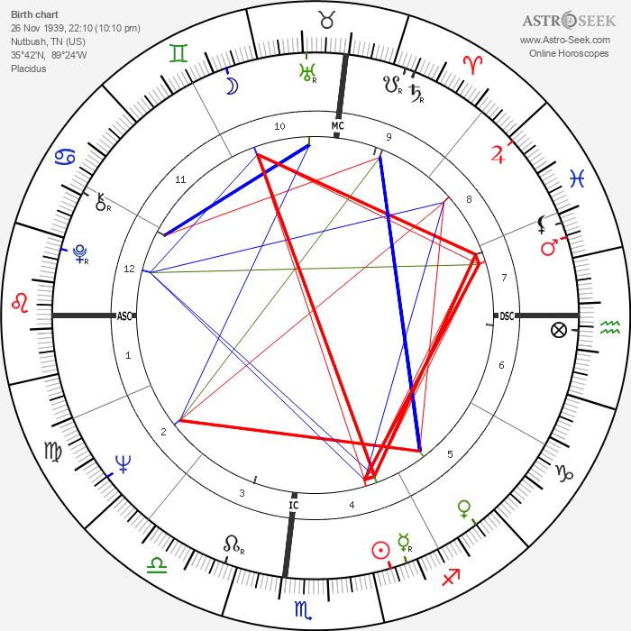 Tina Turner - Astrology Natal Birth Chart