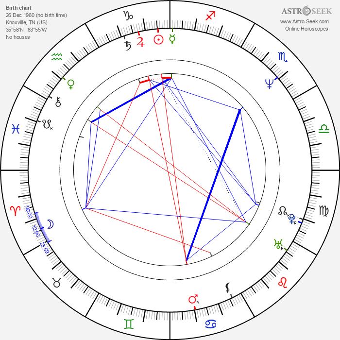 Tina Wesson - Astrology Natal Birth Chart
