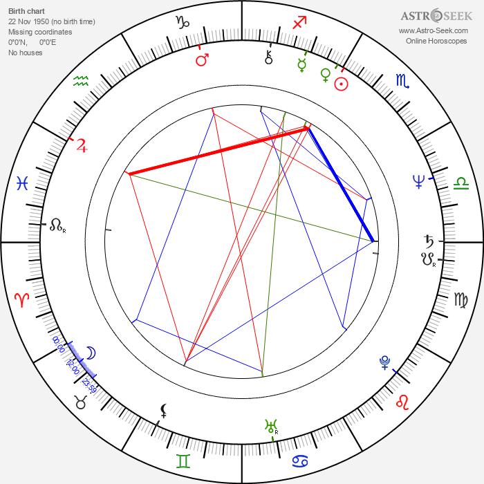 Tina Weymouth - Astrology Natal Birth Chart