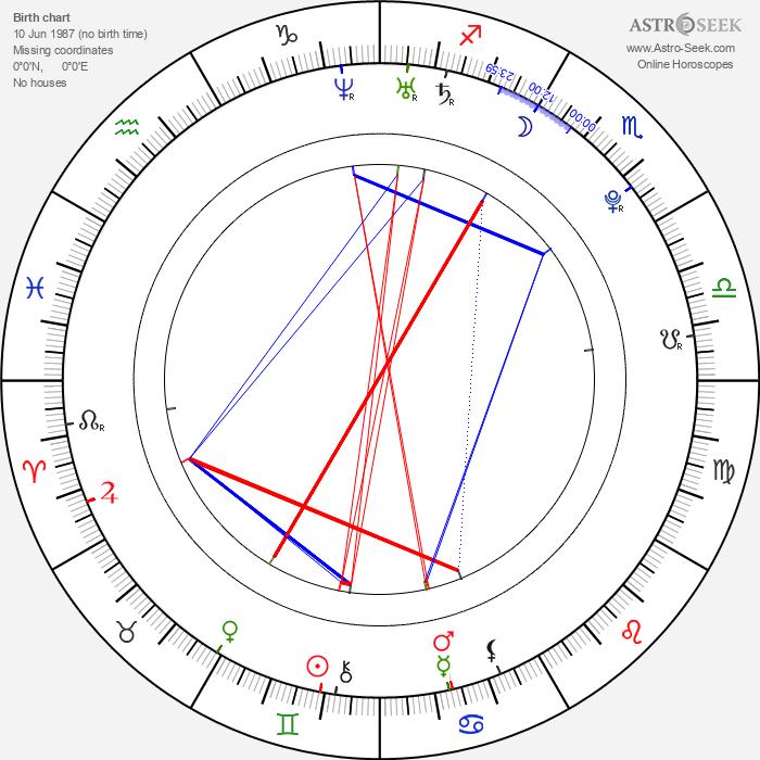 Tinchy Stryder - Astrology Natal Birth Chart