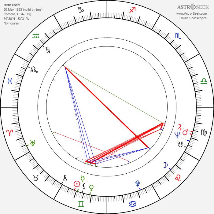 Tinsley H. Irvin - Astrology Natal Birth Chart