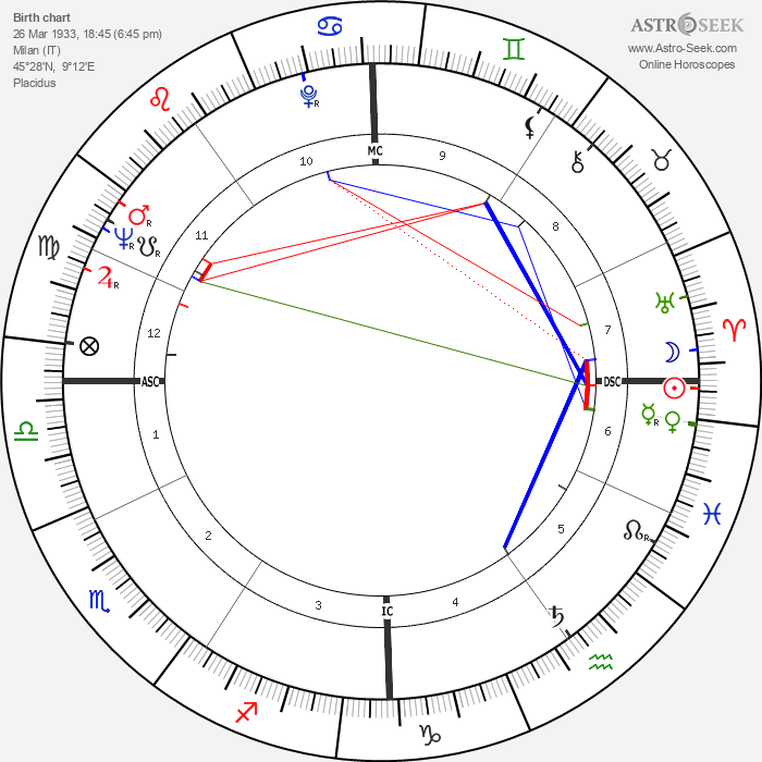 Tinto Brass - Astrology Natal Birth Chart