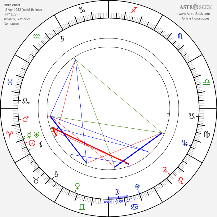 Tiny Tim - Astrology Natal Birth Chart