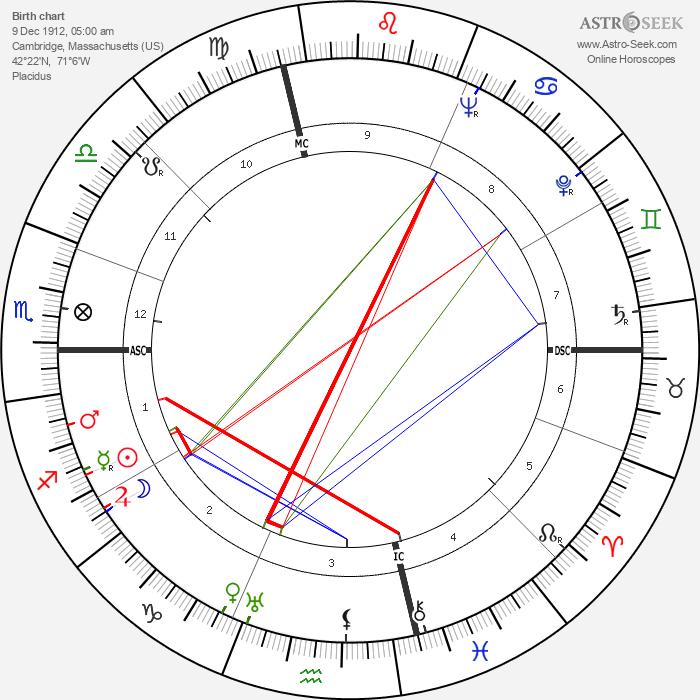 Tip O'Neill - Astrology Natal Birth Chart