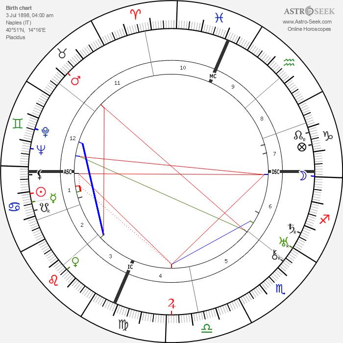 Titina de Filippo - Astrology Natal Birth Chart