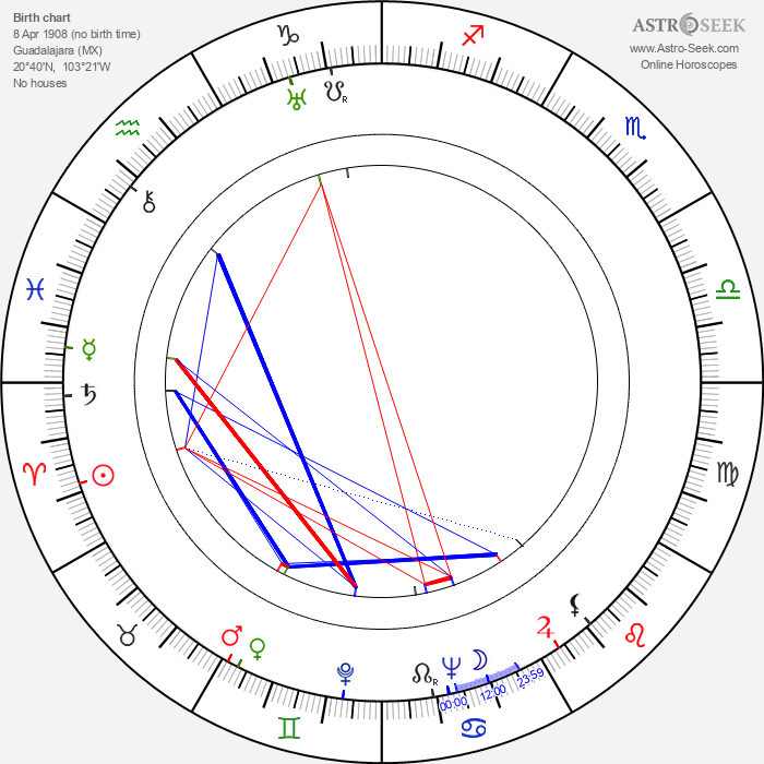 Tito Guízar - Astrology Natal Birth Chart