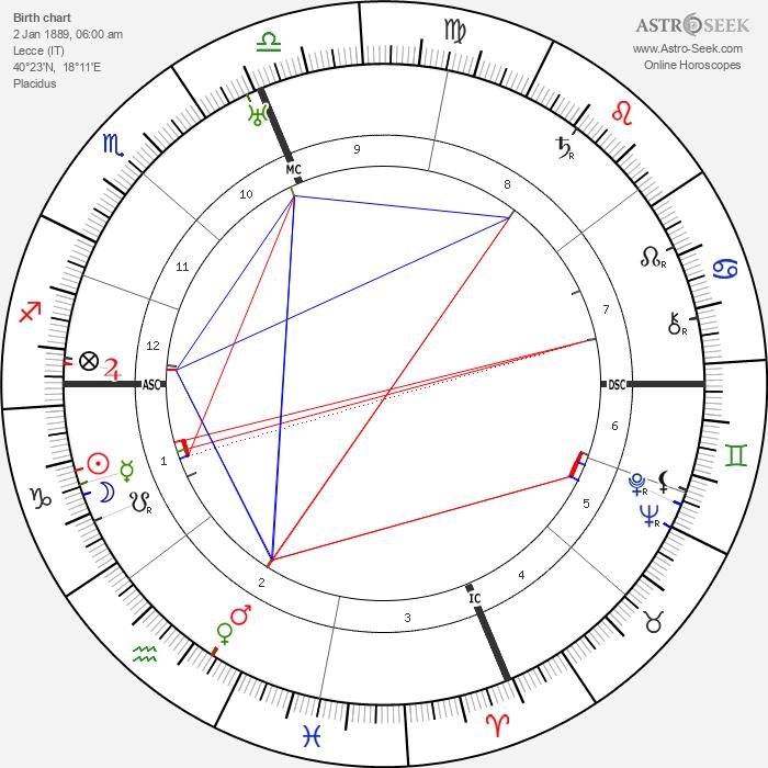 Tito Schipa - Astrology Natal Birth Chart