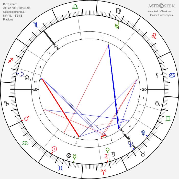 Titus Brandsma - Astrology Natal Birth Chart