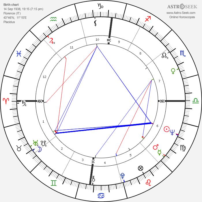 Tiziano Terzani - Astrology Natal Birth Chart