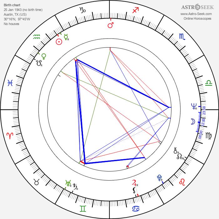 Tobe Hooper - Astrology Natal Birth Chart